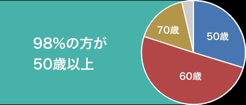 98%の方が50歳以上