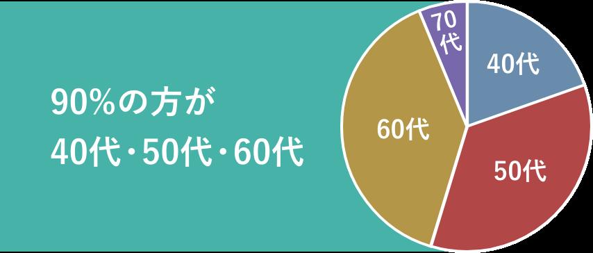 90%の方が40代・50代・60代